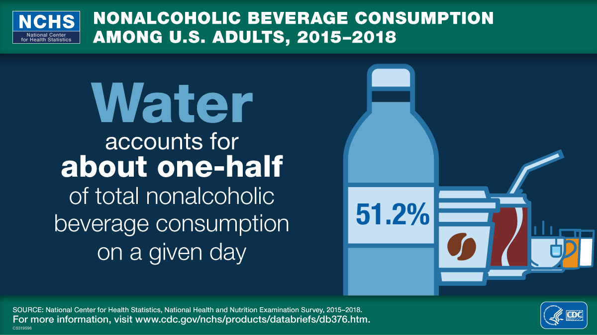 This visual abstract shows that water accounts for about one-half of total nonalcoholic beverage consumption on a given day among U.S. adults for the time period 2015 through 2018.