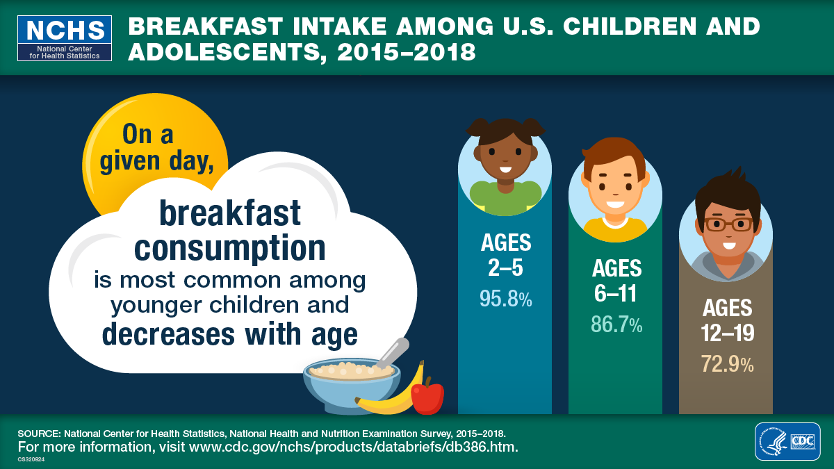 Image of breakfast consumption by age
