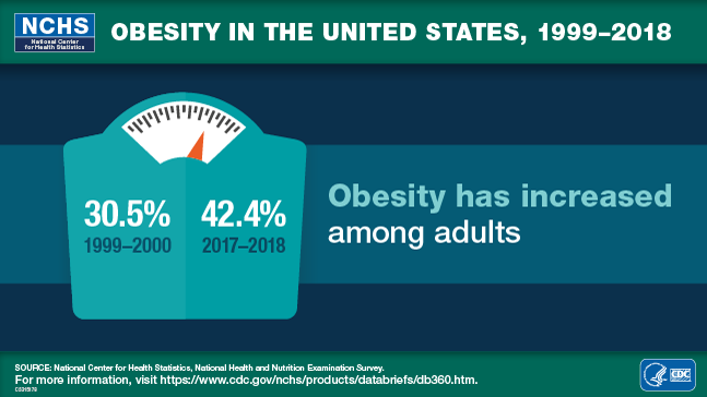 Obesity in the United States, 1999–2018, 30.5% 1999–2000, 42.4% 2017–2018, National Center for Health Statistics, National Health and Nutrition Examination Survey, Logo of the Department of Health and Human Services (HHS) and Centers for Disease Control and Prevention (CDC)