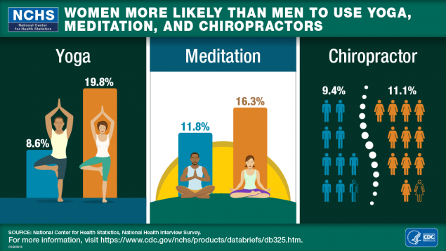 More Children Used Yoga and Meditation in 2017 Compared With 2012, Yoga, 2012 3.1%, 2017 8.4%, Meditation, 2012 0.6%, 2017 5.4%, National Center for Health Statistics, National Health Interview Survey