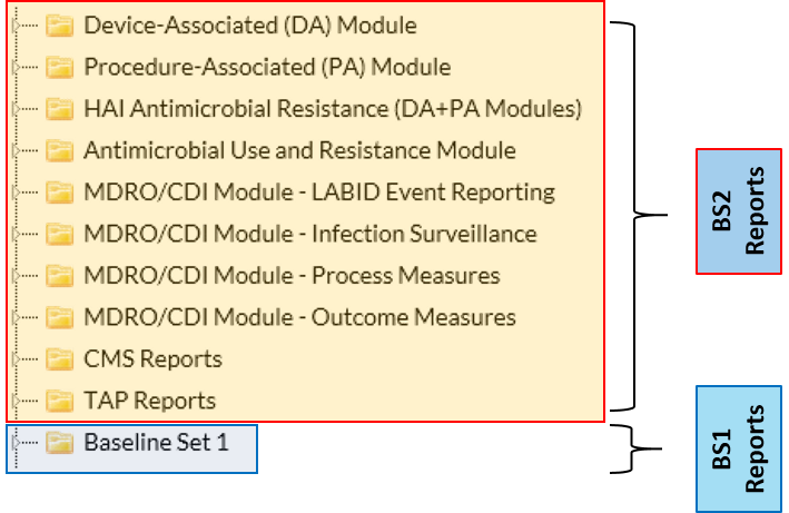 Baseline Set 2 reports include Device-Associated (DA) Module, Procedure-Associated (PA) Module, HAI Anticmicrobial Resistance (DA and PA Modules), Antimicobial Use and Resistance Module, MDRO/CDI Module-LABID Event Reporting, MDRO/CDI Module-Infection Surveillance, MDRO/CDI Module-Process Measures, MDRO/CDI Module-Outcome Measures, CMS Reports and TAP Reports. The Baseline Set 1 does not include all of these specific reports.