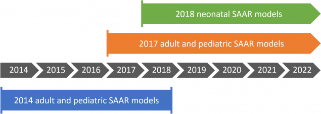 Users can generate the 2014 baseline adult and pediatric SAAR for January 2014 through December 2018 data. Users can generate the 2017 baseline adult and pediatric SAAR for January 2017 data forward. Users can generate the 2018 baseline neonatal SAAR for January 2018 data forward.
