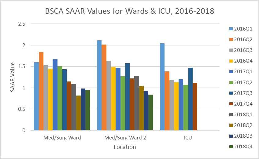 This chart shows SAAR data for three locations from Q1 2016 through Q4 2018. The Med/Surg ward SAAR started at 1.601 in Q1 2016 before dropping to 0.986 in Q4 2018. The Med/Surg 2 ward SAAR started at 2.115 in Q1 2016 before dropping to 0.935 in Q4 2018. The ICU SAAR started at 2.04 in Q1 2016 before dropping to 1.12 in Q4 2017.