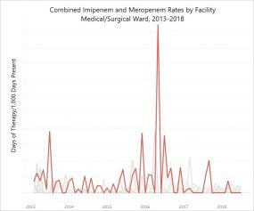 The figure shows the combined imipenem and meropenem rates for multiple facilities from 2013-2018. The outlier facility is shown in red and has a substantially higher rate than the comparetor facilities until after the intervention occurred. After the intervention, the outlier facility had a rate similar to other facilities in the healthcare system. Note: actual rates are withheld per the facility's request.