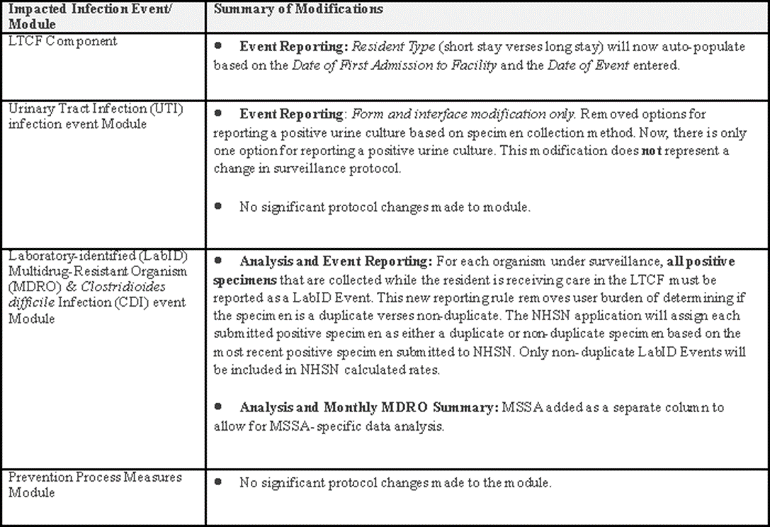 Table list of Impacted Infection Event/Module and the corresponding Summary of Modifications for 2020 NHSN LTCF component updates