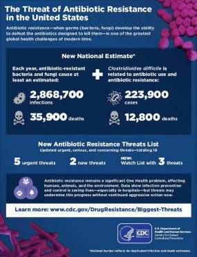 Thumbnail of The Threat of Antibiotic Resistance in the United States, 2019 infographic poster