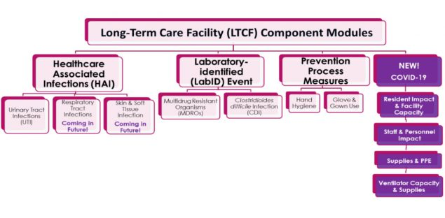 Long-term Care Facility Component Modules diagram