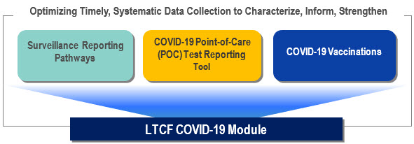 Pathways of the LTCF COVID-19 Module