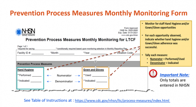 prevention process measures monthly monitoring form with highlights around hand hygiene and gown and gloves