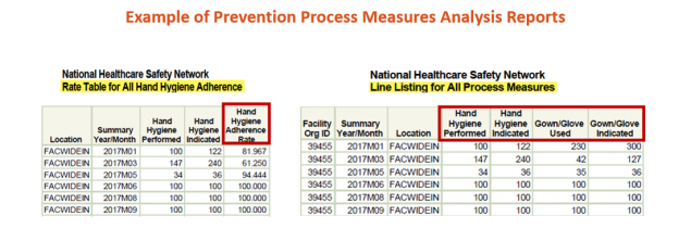 example of prevention process measures analysis reports for rate table and line listing
