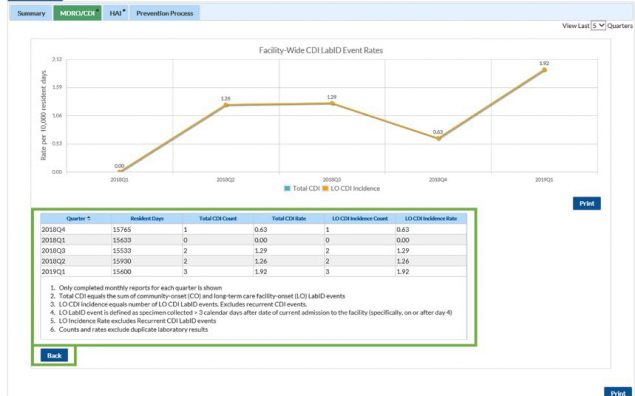 nhsn ltc dashboard mdro/cdi view web page. multiple views are highlighted