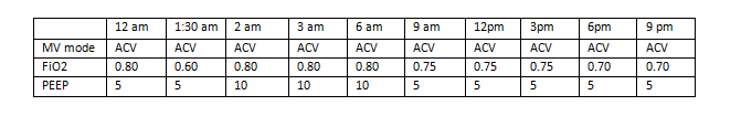 Table lists mechanical ventilator data from a single day, May 11; from 12am to 9pm.