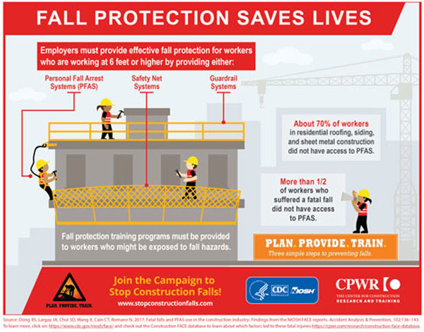 Infographic - Fall Protection Saves Lives