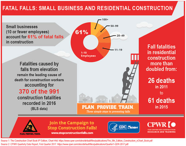 Infographic - Fatal Falls: Small Business and Residential Construction