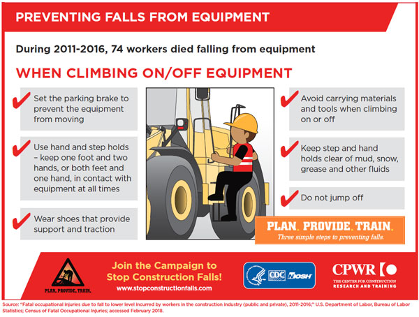 Infographic - Preventing Falls from Equipment