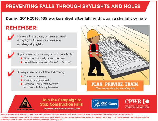 Infographic - Preventing Falls through Skylights and Holes