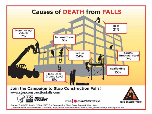 Infographic - Causes of DEATH from FALLS