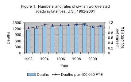 Figure 1. Numbers and rates of civilian work-related roadway fatalities, U.S., 1992-2001