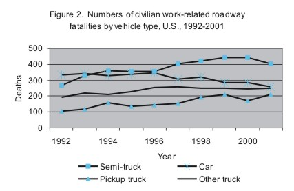 Figure 2. Numbers of civilian work-related roadway fatalities by vehicle type, U.S., 1992-2001