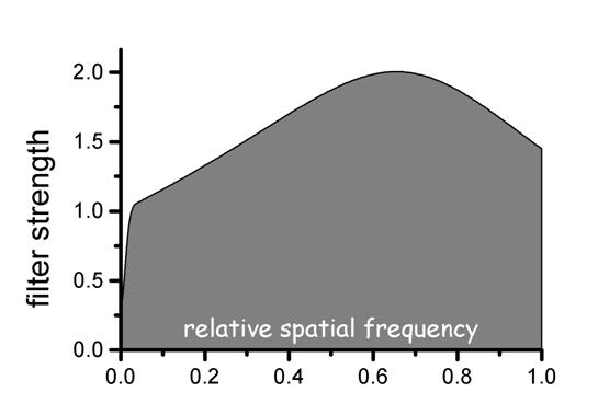 Figure 3c. The filter strength in relation to spatial frequency is shown for the edge processing used in figure 3b. Intermediate spatial frequencies are enhanced proportional to the inverse of the modulation transfer function (MTF). The inverse MTF filter is reduced at high spatial frequencies using a low pass Butterworth filter.