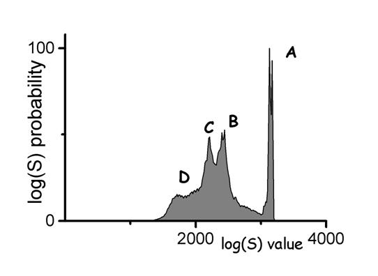 Figure 2b. A histogram of raw image values from a knee radiograph with commonly observed regions identified; A) direct exposure produces a narrow peak of high values, B) soft tissue regions produce a broad peak of values less than A, C) bone regions produce a broad peak of values less than B, and D) a diffuse peak of low values outside of the collimated region.