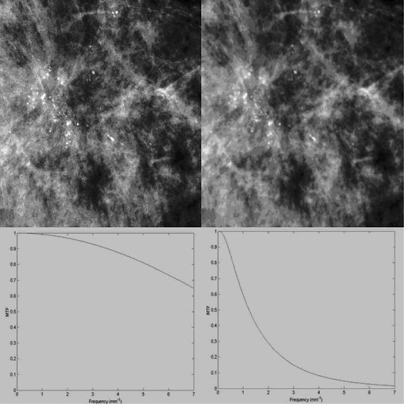 Figure 2, High MTF (left) and low MTF (right) reflecting the resolution properties of a magnified image.