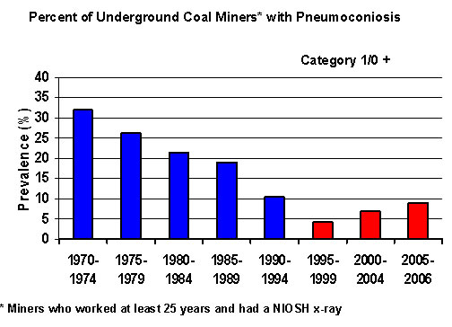 Illustrates a bar graph showing the Percent of Underground Coal Miners with Category 1/0 Pneumoconiosis, from 1970 to 2006. The proportion of tested miners who worked at least 25 years and had a NIOSH x-ray that showed disease declined from 33% in 1970-75, to 4% in 1995-99. It increased to 9% in 2005-2006.
