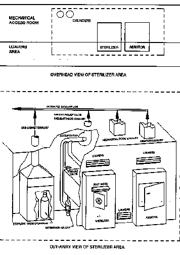 FIGURE 1. Gas-cylinder-supplied EtO sterilizer with isolated loading area and mechanical access room.