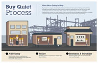 Buy Quiet Process: Advocacy, Policy, Research & Purchase