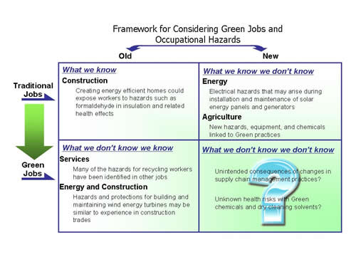 The framework for considering Traditional versus Green Jobs and Old versus New Occupational Hazards can be expressed in a simple 2 x 2 matrix. In Traditional jobs there are occupational hazards which have been studied and characterized; this category is what we know.  In some cases Traditional jobs are being performed with newer technologies and thereby introduce newer hazards that require additional efforts to characterize and address them; this category is what we know we don't know. A third category occurs at the intersection of our knowledge of Old Hazards as it potentially applies to newer Green Jobs and technologies; this category is what we don't know we know. Finally, the fourth category is typified by new Green Jobs and New Hazards that may not have been identified or characterized; this category is what we don't know we don't know.