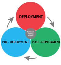 diagram showing circular process of pre-deployment, deployment, and post-deplayment phases of the ERHMS