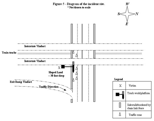 Figure 5 - Diagram of the incident site. * Not drawn to scale