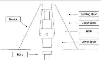 Figure 3. Diagram of wellhead stack involved in the incident.