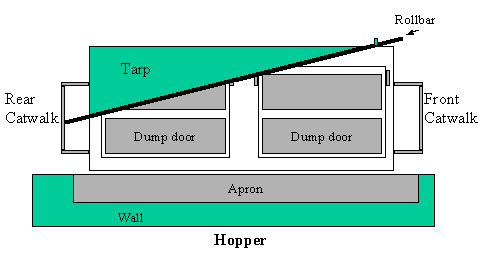Diagram of tarp and rollbar hanging over side of front trailer.