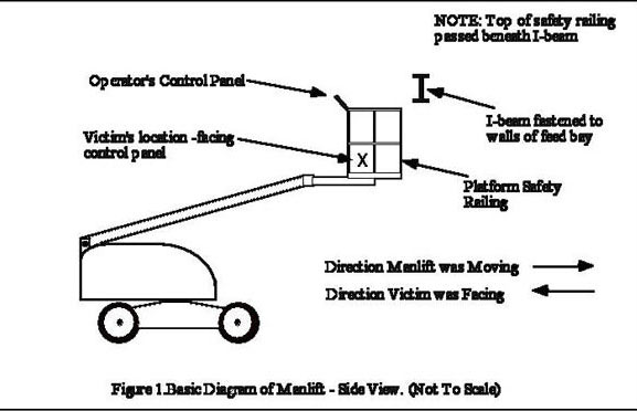 fall arrest system diagram
