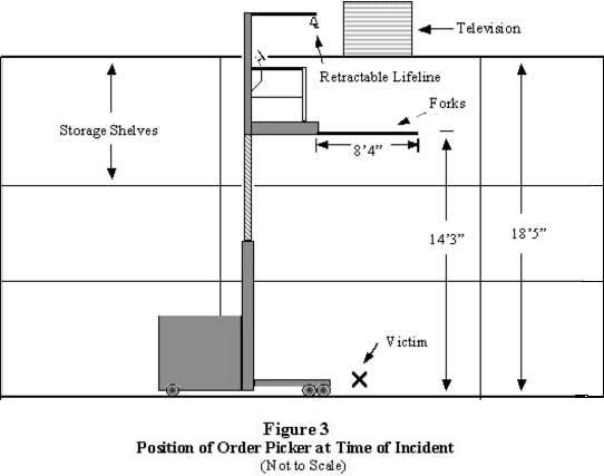 drawing of the position of the order picker at time of incident
