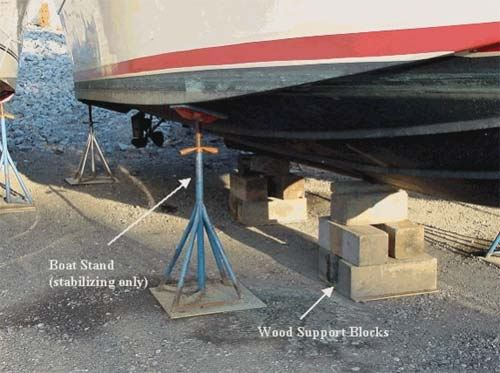 Figure 4 - Properly supported boat