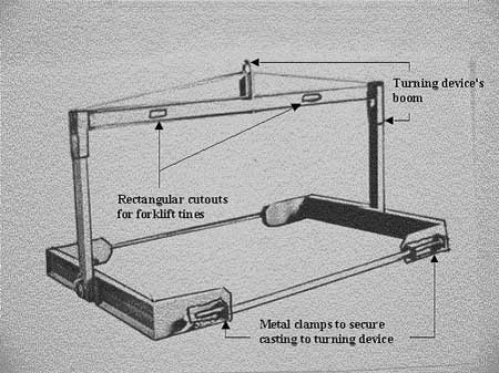 Figure 1 - Turning device similar to the one used during the incident