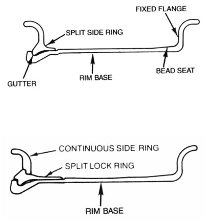 Figure 1. Parts of a demountable two- and three-piece rim