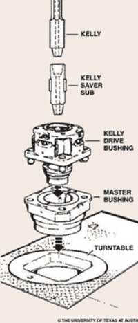 Figure 3. Diagram of Kelly, Bushing, and Rotary Table