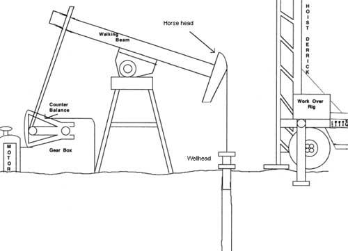 niosh face program oklahoma case report 03ok060 cdc niosh rh cdc gov pump jack diagram schematic pump jack parts diagram