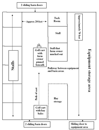 Diagram of incident scene.