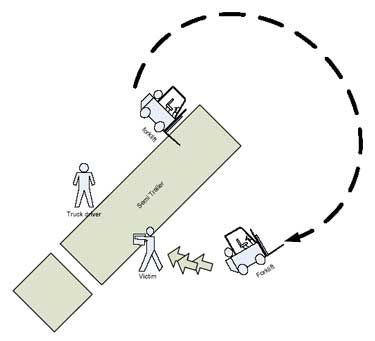 Diagram showing victim's position when the forklift struck him.