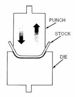 The point of operation on a power press involves forced contact of a punch onto a die in order to shape or puncture metal parts. Both punch and die may be replaced for different jobs.