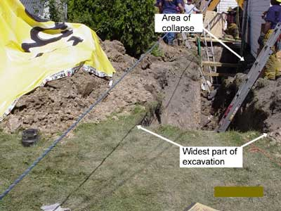 Trench with arrows pointing to area of collapse and widest part of excavation