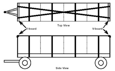 load securement example