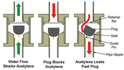 Graphic 2. Diagram of failed check valve, Left- Plug open with water flowing. Water blocks gas backflow., Center- Plug properly seated, gas flow is blocked., Right- Plug failure. Pin hangs on pipe nipple, gas flows past plug. (Recreated & modified CSB Graphic)