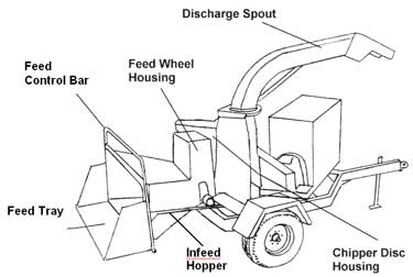 Figure 1. Diagram of wood chipper model involved in incident.