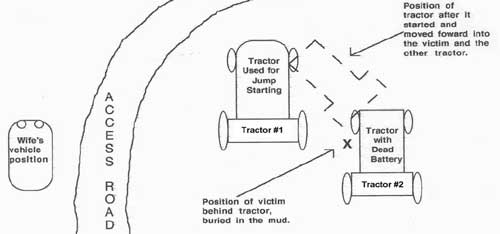 Figure 1. Diagram of the scene showing location of tractors (not to scale).