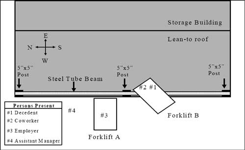 Figure 2. Overhead view diagram of the scene at the time of the incident (not to scale)
